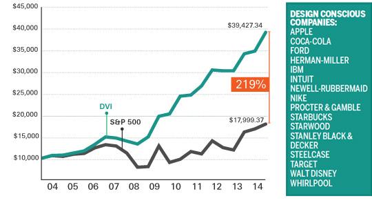 DVI-Chart