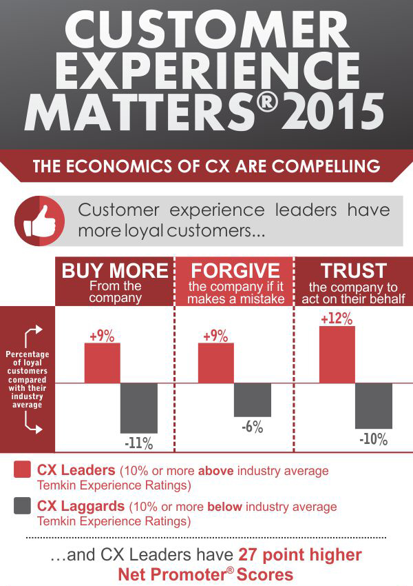 1510_cxmatters_infographic+sml