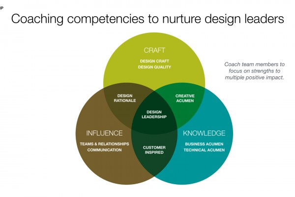 Design Competencies